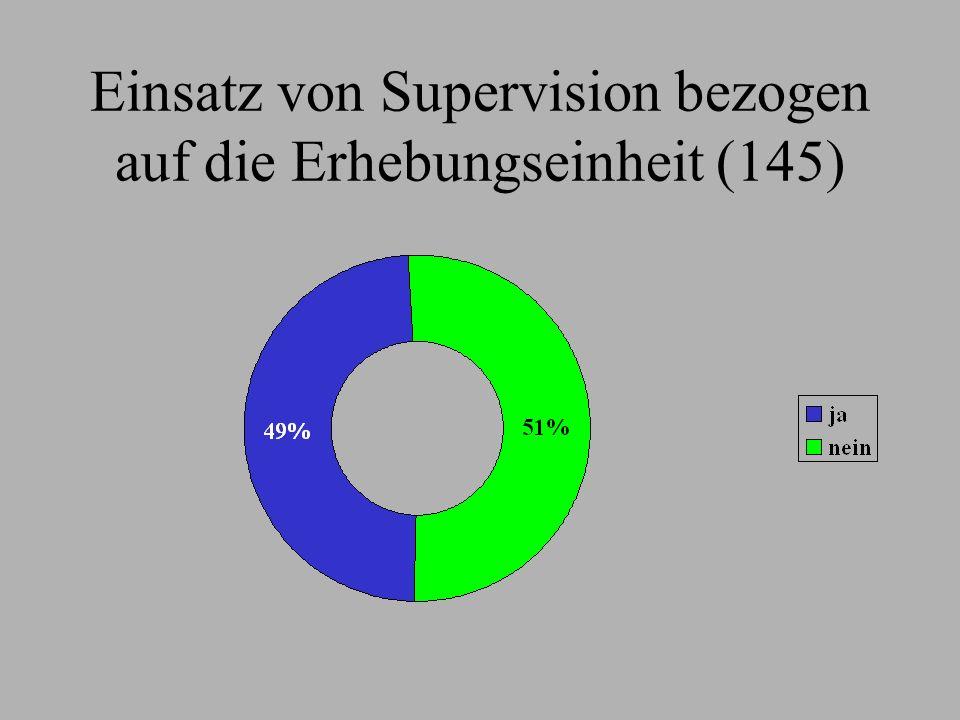 Einsatz von Supervision bezogen auf die Erhebungseinheit (145)