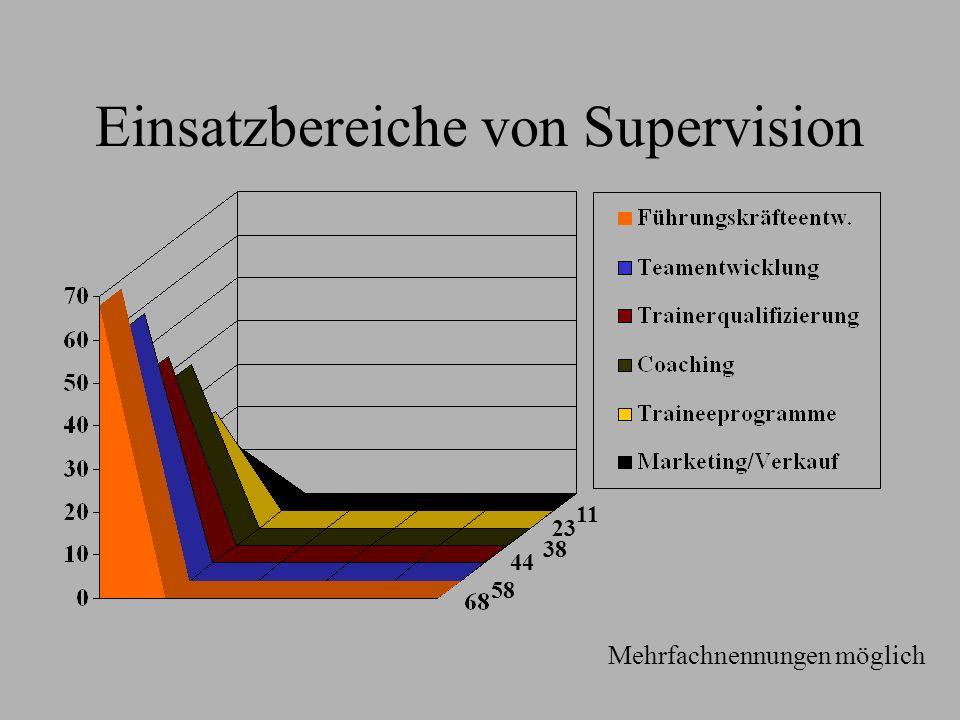 Einsatzbereiche von Supervision
