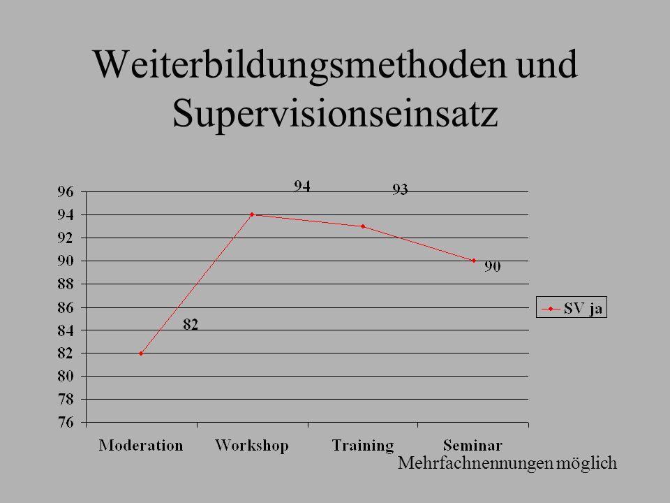 Weiterbildungsmethoden und Supervisionseinsatz