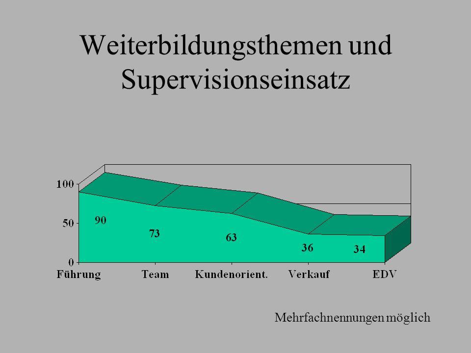 Weiterbildungsthemen und Supervisionseinsatz