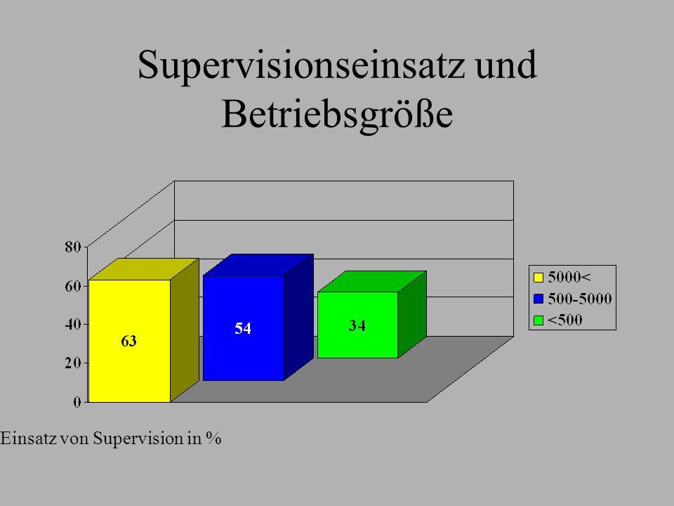 Supervisionseinsatz und Betriebsgröße