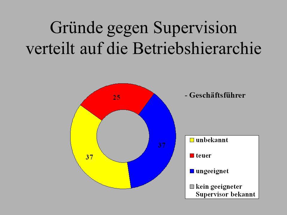 Gründe gegen Supervision verteilt auf die Betriebshierarchie