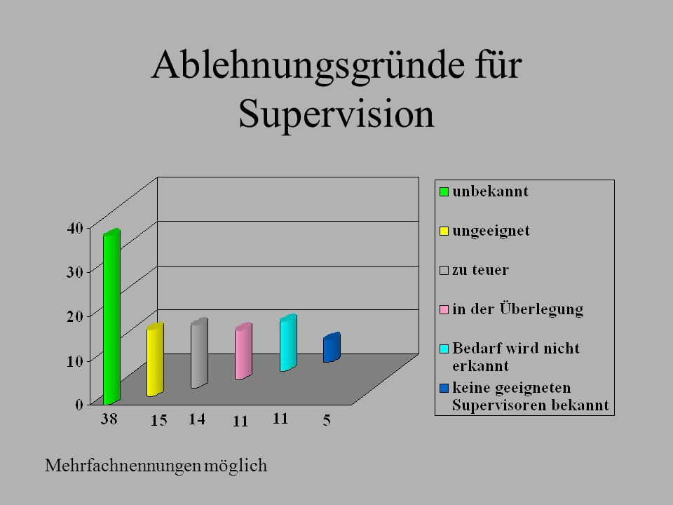 Ablehnungsgründe für Supervision