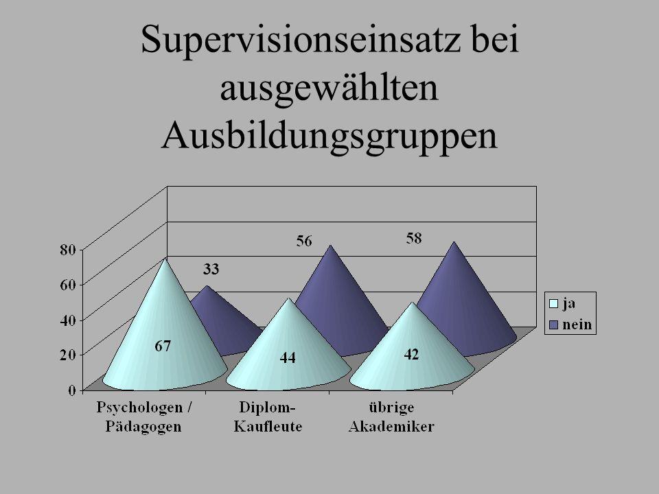 Supervisionseinsatz bei ausgewählten Ausbildungsgruppen