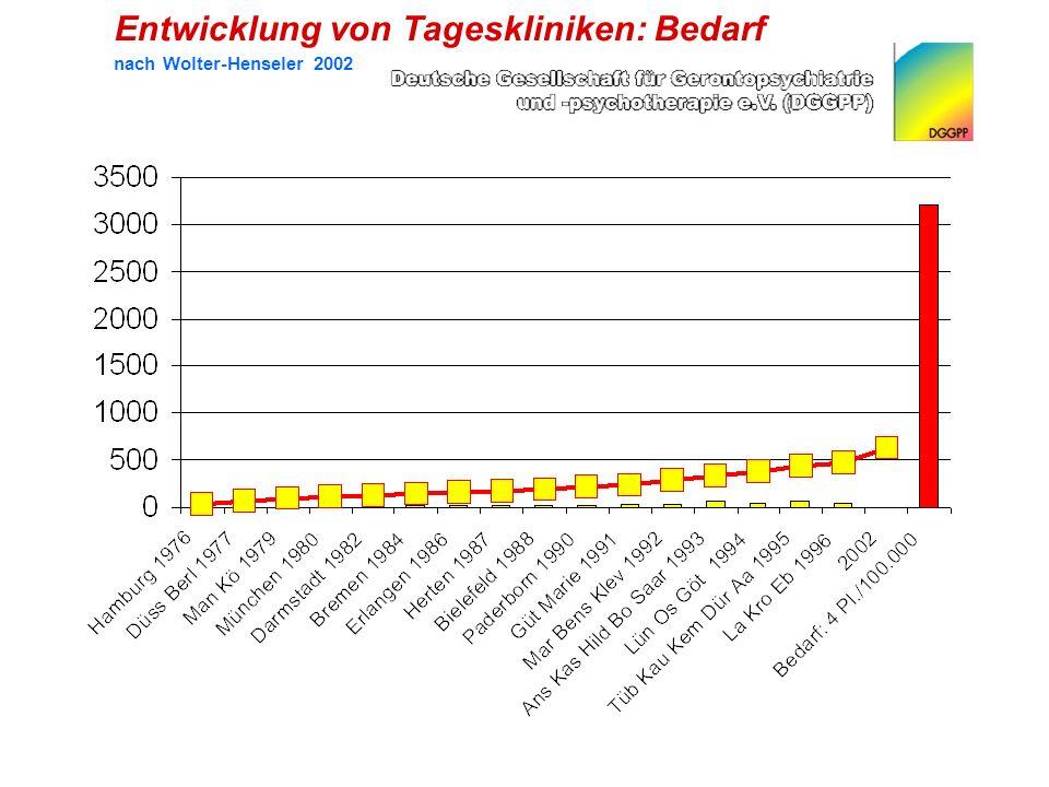 Entwicklung von Tageskliniken: Bedarf nach Wolter-Henseler 2002