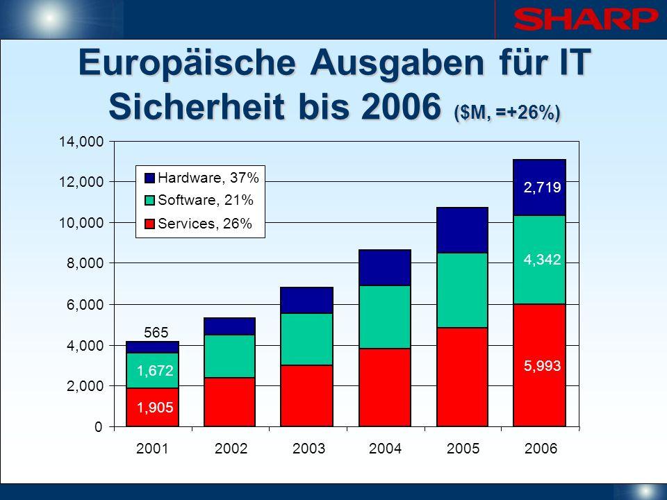 Europäische Ausgaben für IT Sicherheit bis 2006 ($M, =+26%)