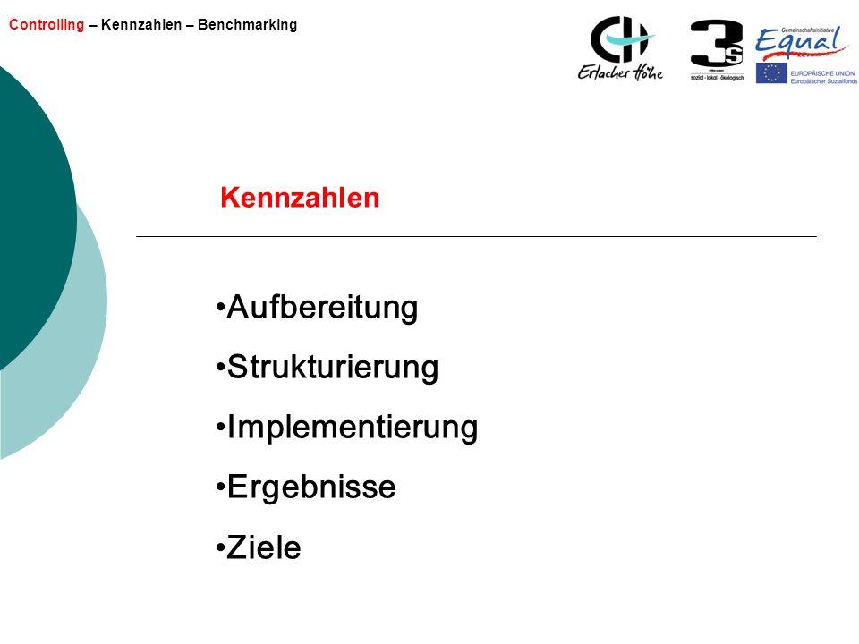 Aufbereitung Strukturierung Implementierung Ergebnisse Ziele