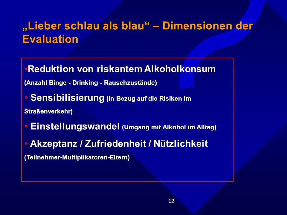 """""""Lieber schlau als blau – Dimensionen der Evaluation"""