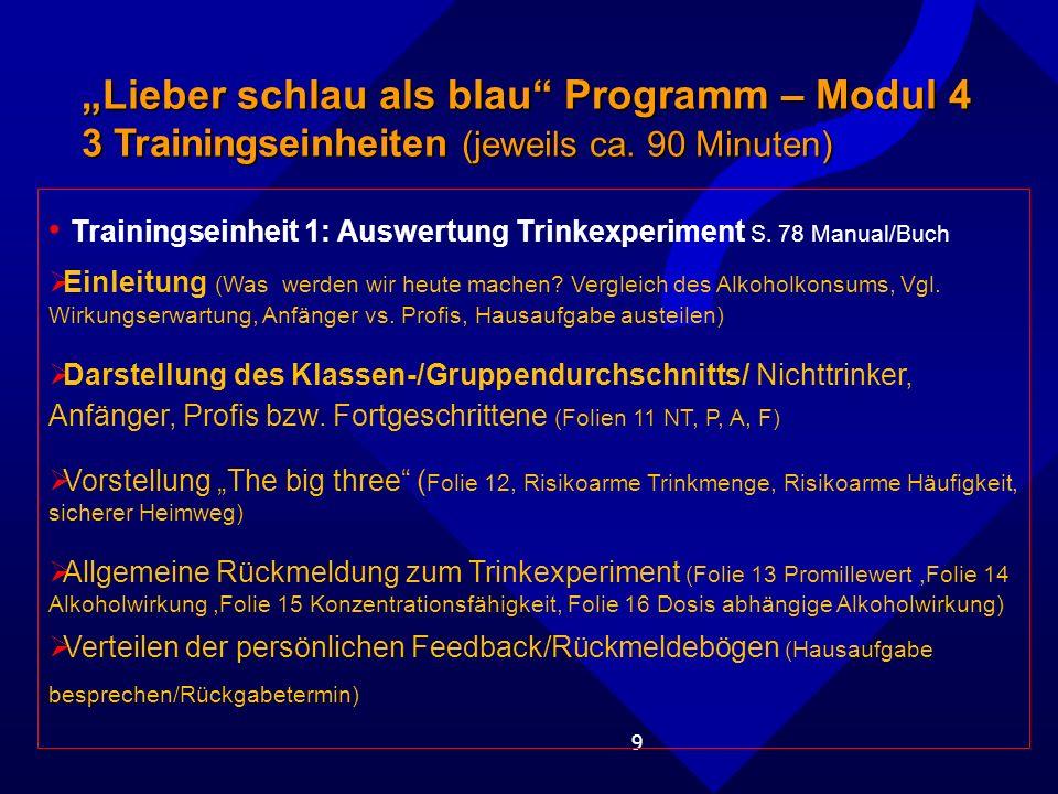 """""""Lieber schlau als blau Programm – Modul 4"""