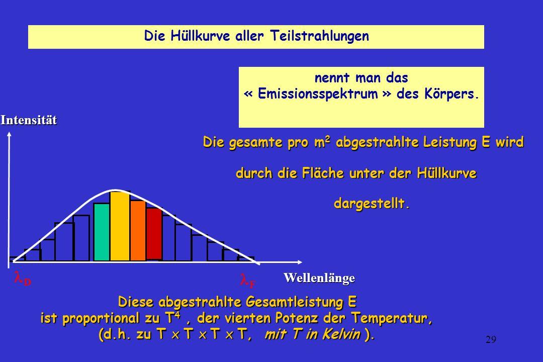 D F Die Hüllkurve aller Teilstrahlungen nennt man das