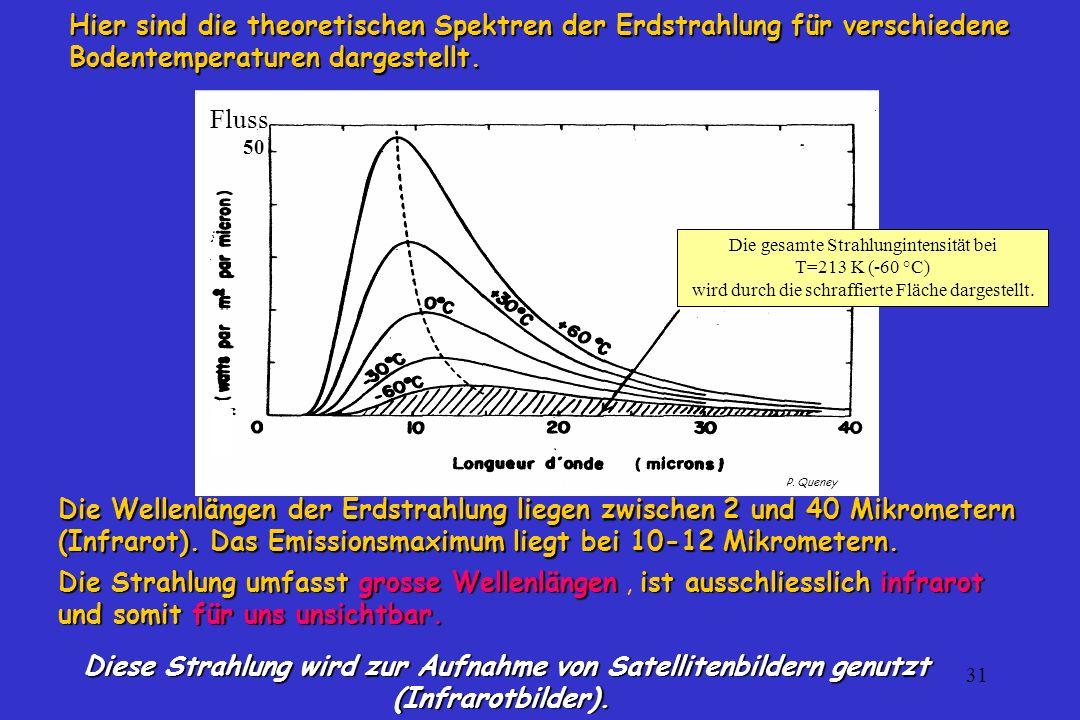 Hier sind die theoretischen Spektren der Erdstrahlung für verschiedene Bodentemperaturen dargestellt.
