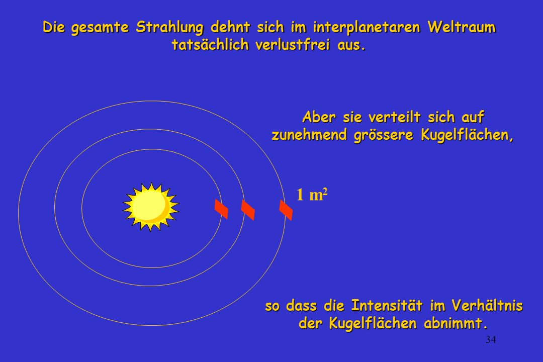 Die gesamte Strahlung dehnt sich im interplanetaren Weltraum tatsächlich verlustfrei aus.