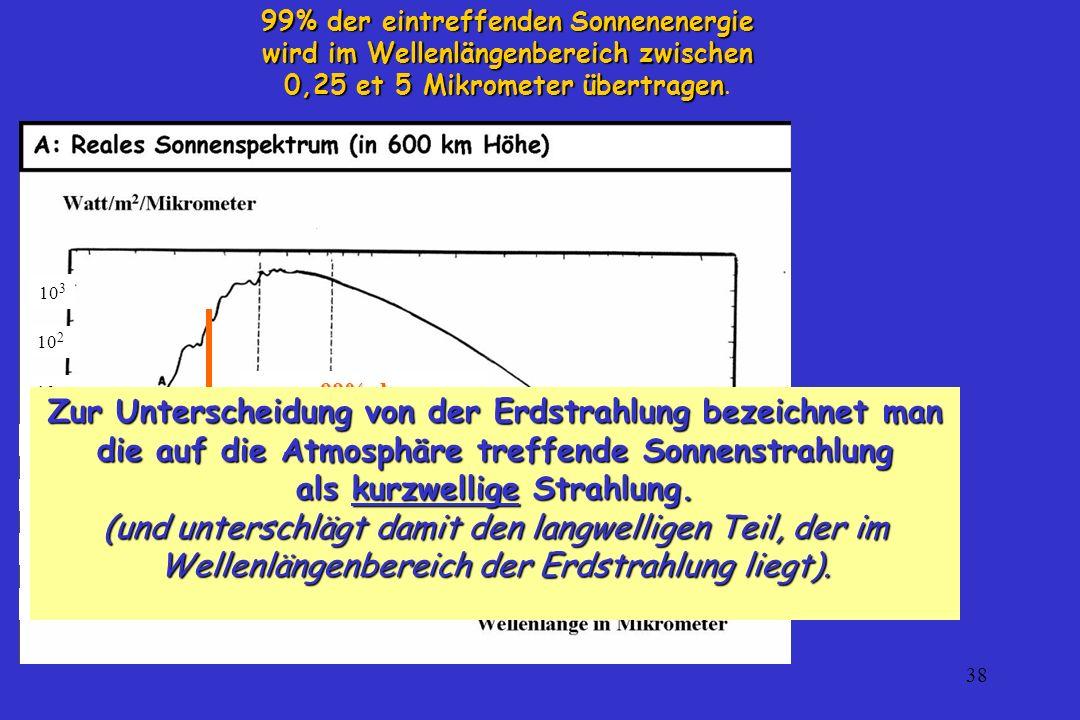 0,25 et 5 Mikrometer übertragen.