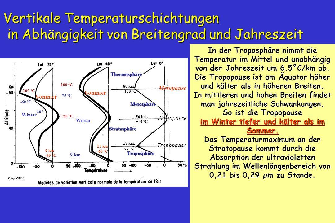 Vertikale Temperaturschichtungen in Abhängigkeit von Breitengrad und Jahreszeit