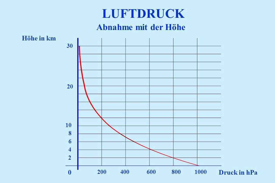 LUFTDRUCK Abnahme mit der Höhe Höhe in km Druck in hPa 30 20 10 8 6 4
