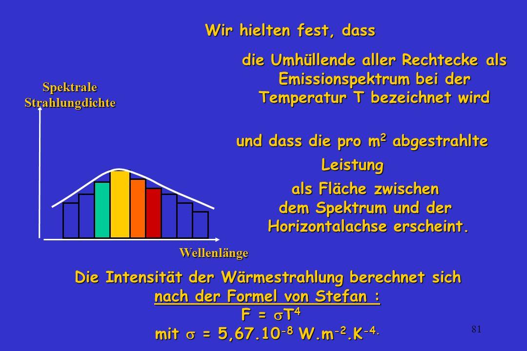 Spektrale Strahlungdichte