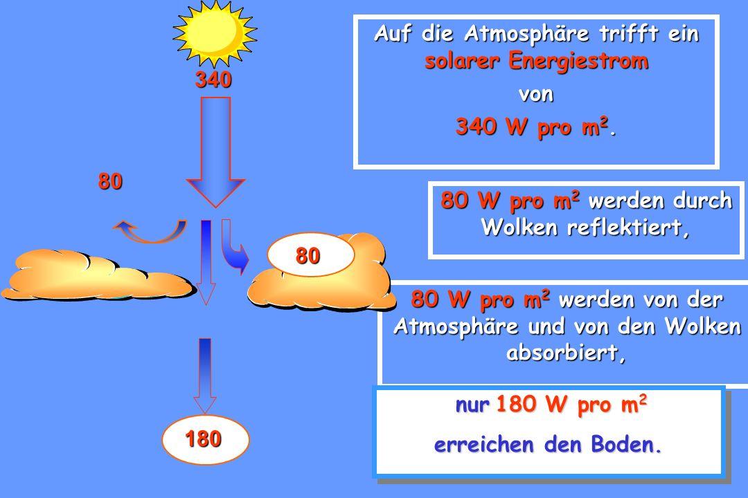 Auf die Atmosphäre trifft ein solarer Energiestrom