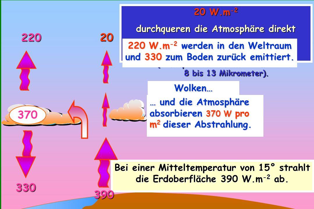 220 20 370 330 390 20 W.m-2 durchqueren die Atmosphäre direkt