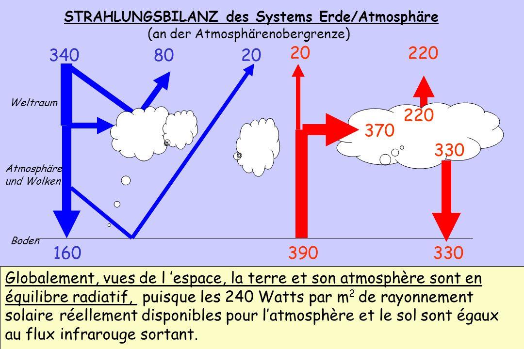 STRAHLUNGSBILANZ des Systems Erde/Atmosphäre (an der Atmosphärenobergrenze)