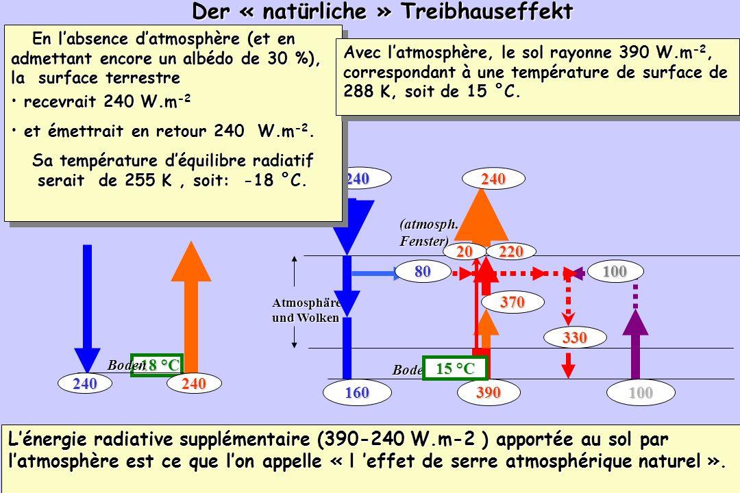 Der « natürliche » Treibhauseffekt