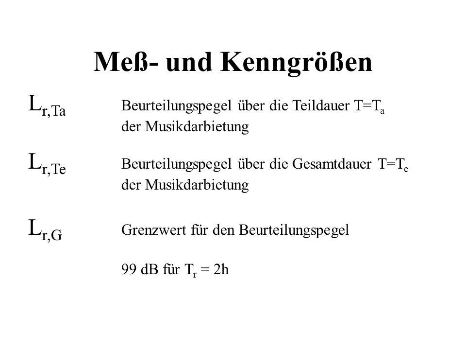 Meß- und Kenngrößen Lr,Ta Beurteilungspegel über die Teildauer T=Ta