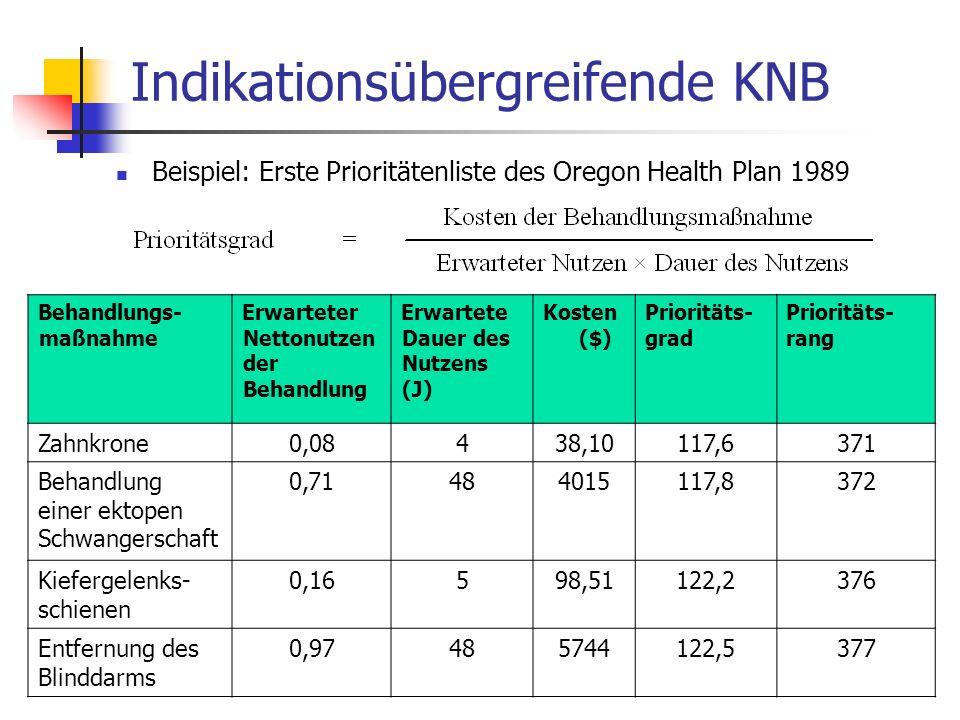 Indikationsübergreifende KNB