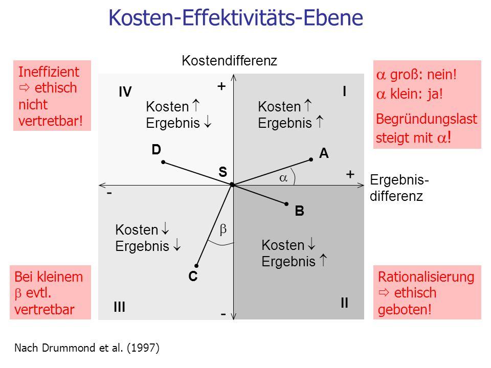 Kosten-Effektivitäts-Ebene