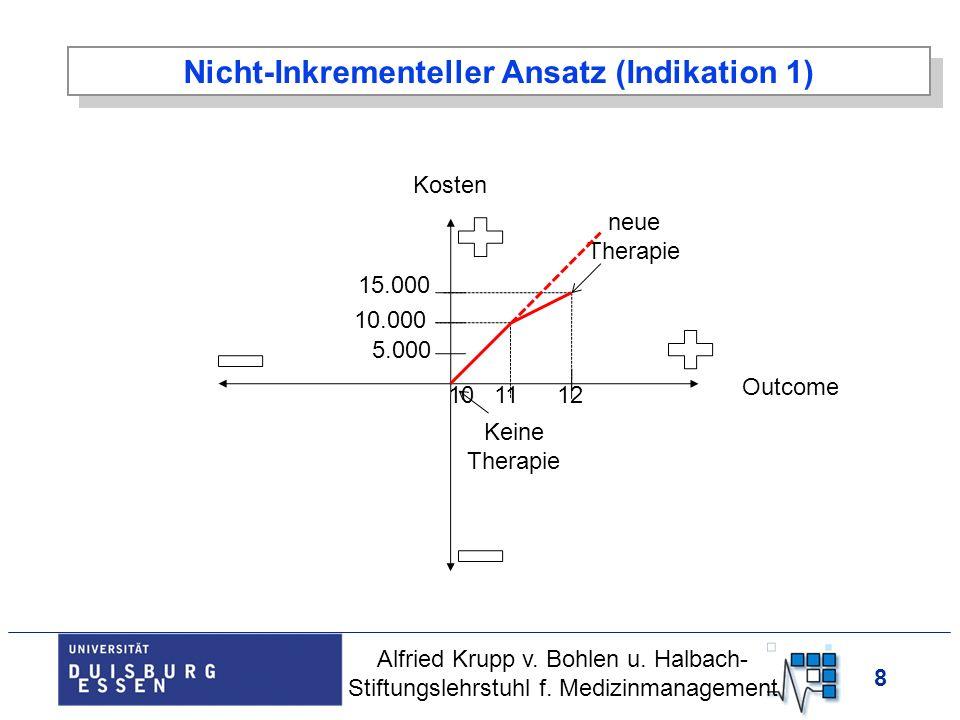 Nicht-Inkrementeller Ansatz (Indikation 1)