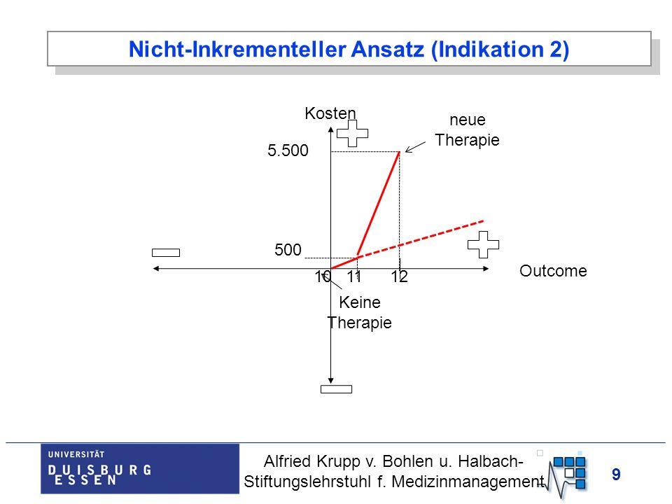 Nicht-Inkrementeller Ansatz (Indikation 2)