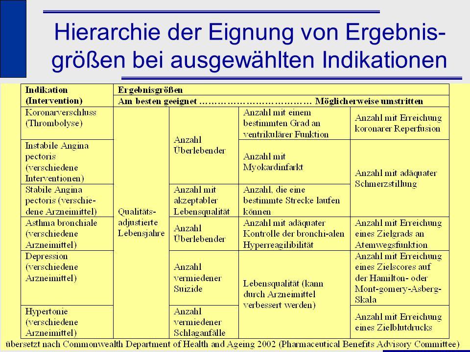 Hierarchie der Eignung von Ergebnis-größen bei ausgewählten Indikationen