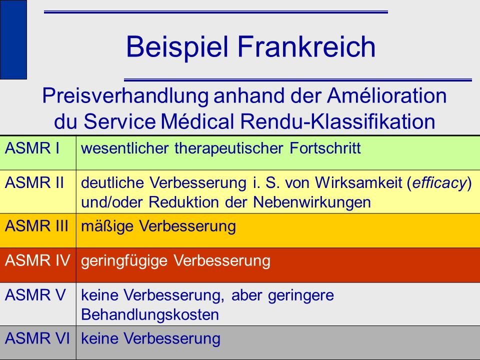 Beispiel Frankreich Preisverhandlung anhand der Amélioration du Service Médical Rendu-Klassifikation.
