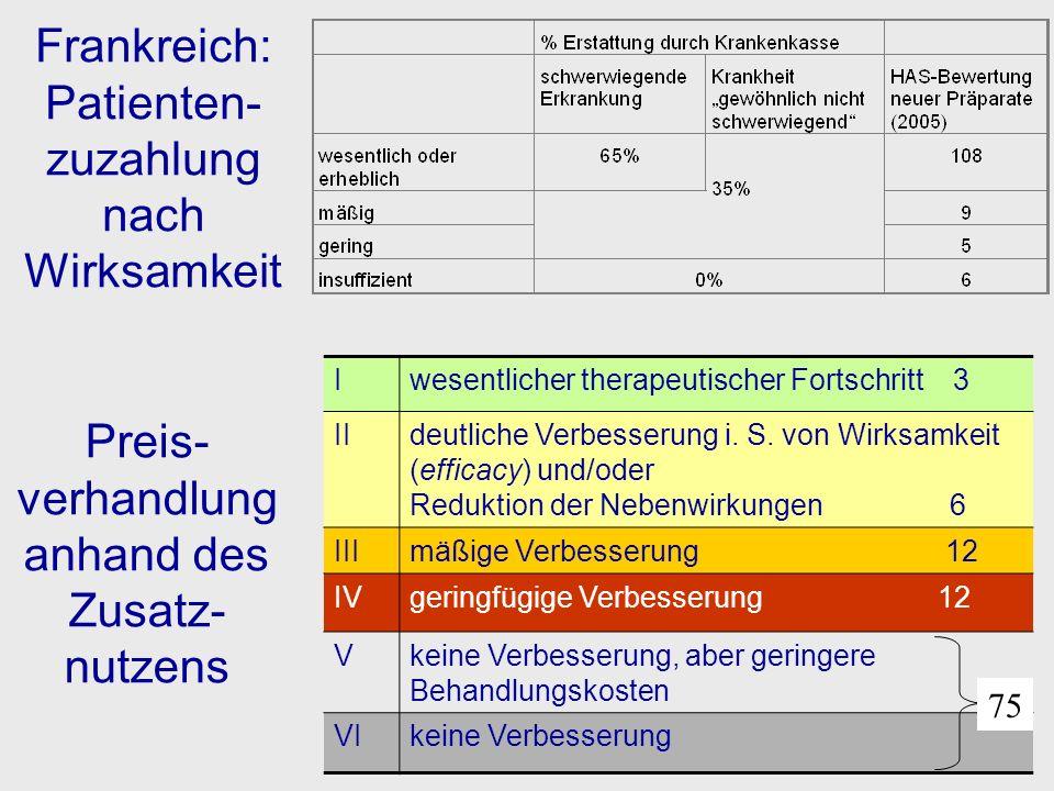 Preis- verhandlung anhand des Zusatz-nutzens