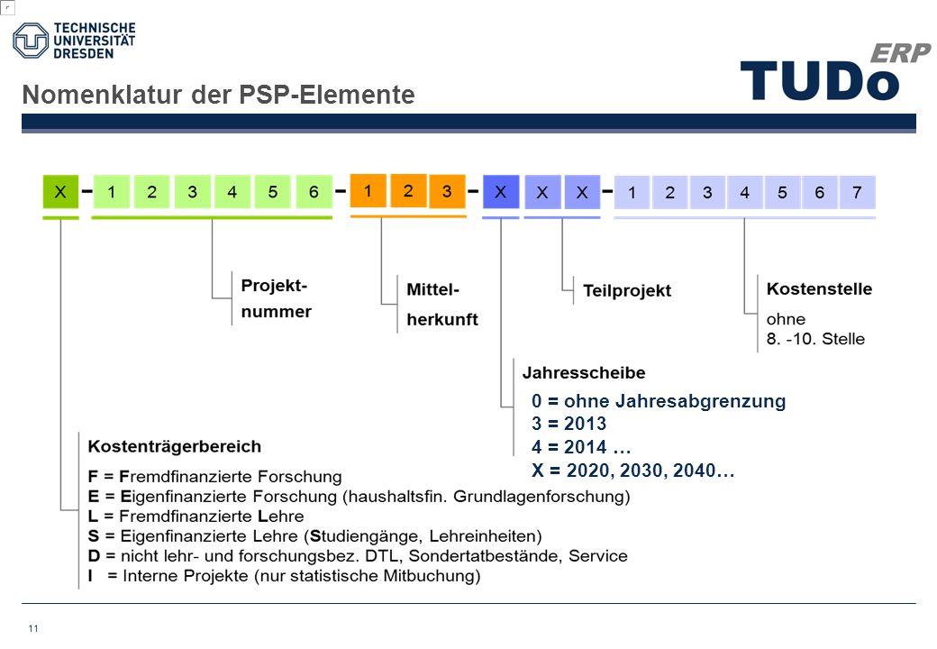 Nomenklatur der PSP-Elemente