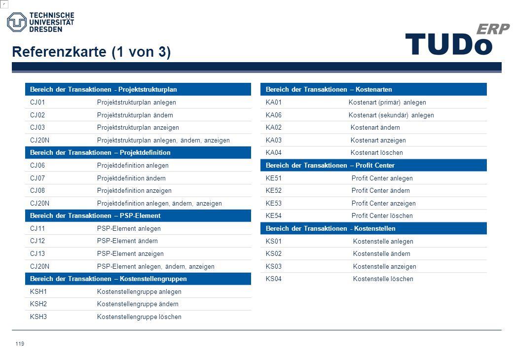 Referenzkarte (1 von 3) Bereich der Transaktionen - Projektstrukturplan. CJ01. Projektstrukturplan anlegen.