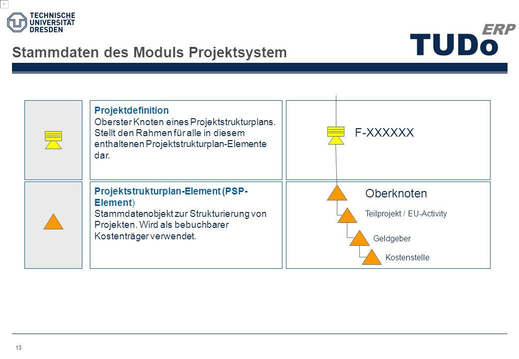 Stammdaten des Moduls Projektsystem