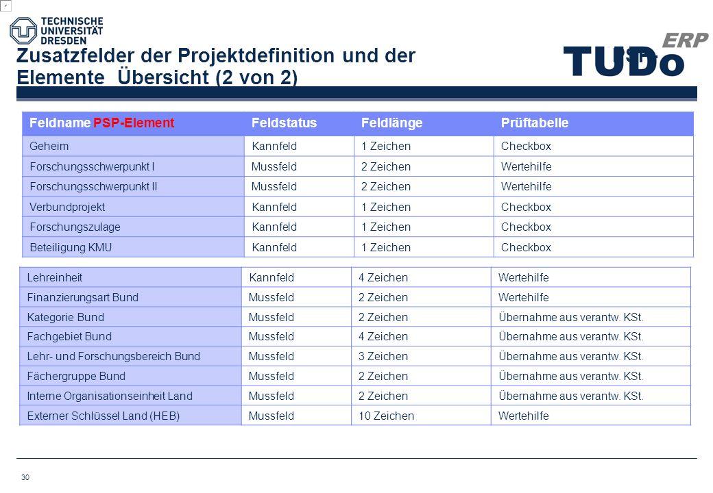Zusatzfelder der Projektdefinition und der PSP-Elemente Übersicht (2 von 2)