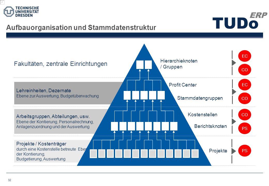 Aufbauorganisation und Stammdatenstruktur