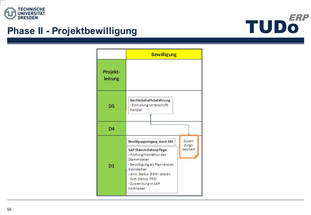 Phase II - Projektbewilligung