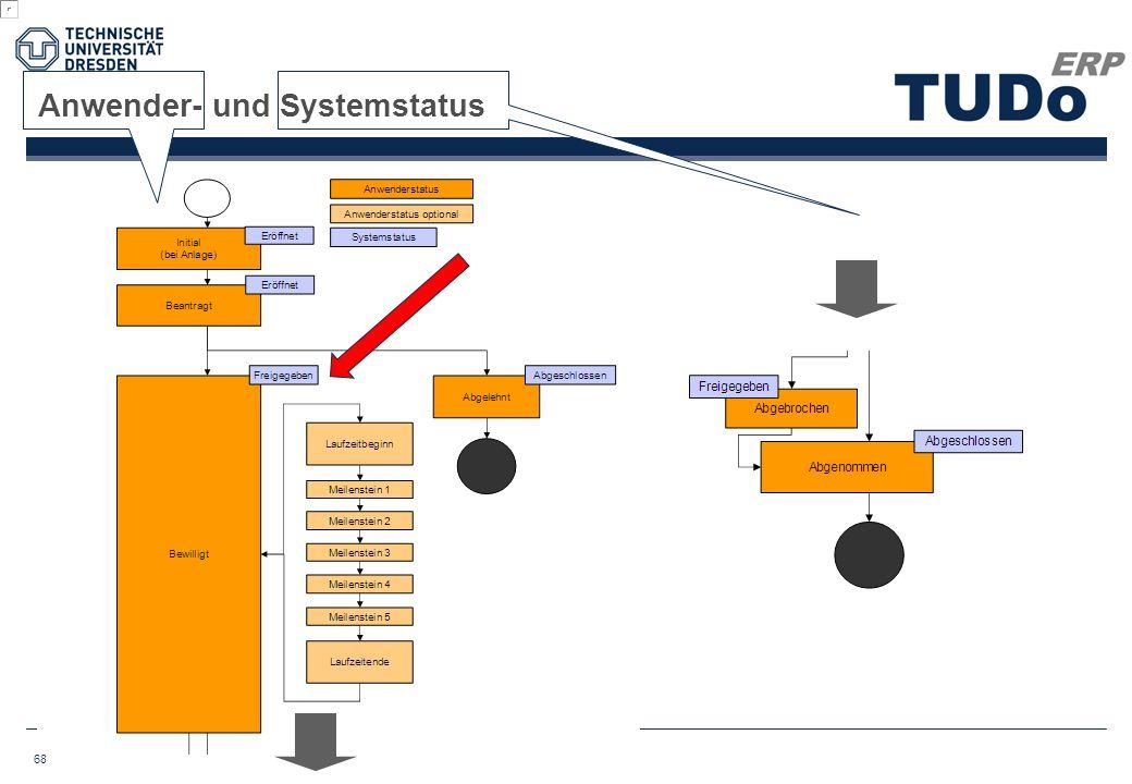 Anwender- und Systemstatus