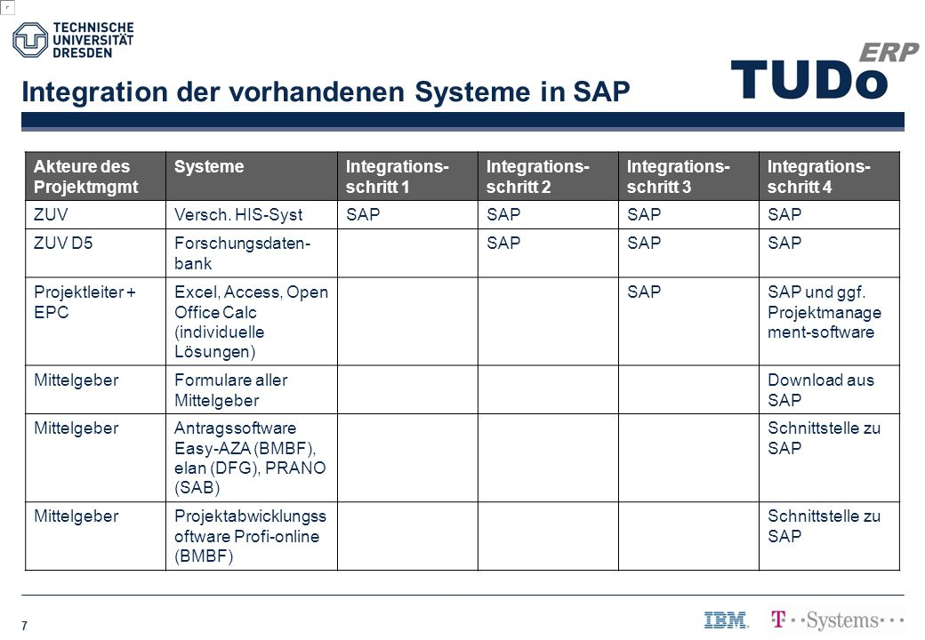 Integration der vorhandenen Systeme in SAP