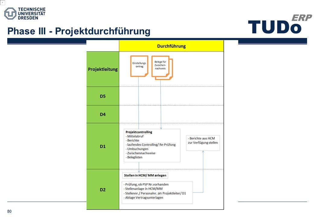 Phase III - Projektdurchführung