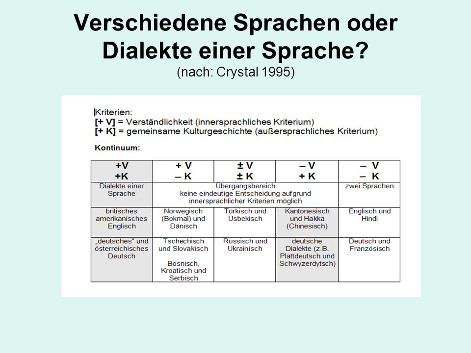 Verschiedene Sprachen oder Dialekte einer Sprache (nach: Crystal 1995)