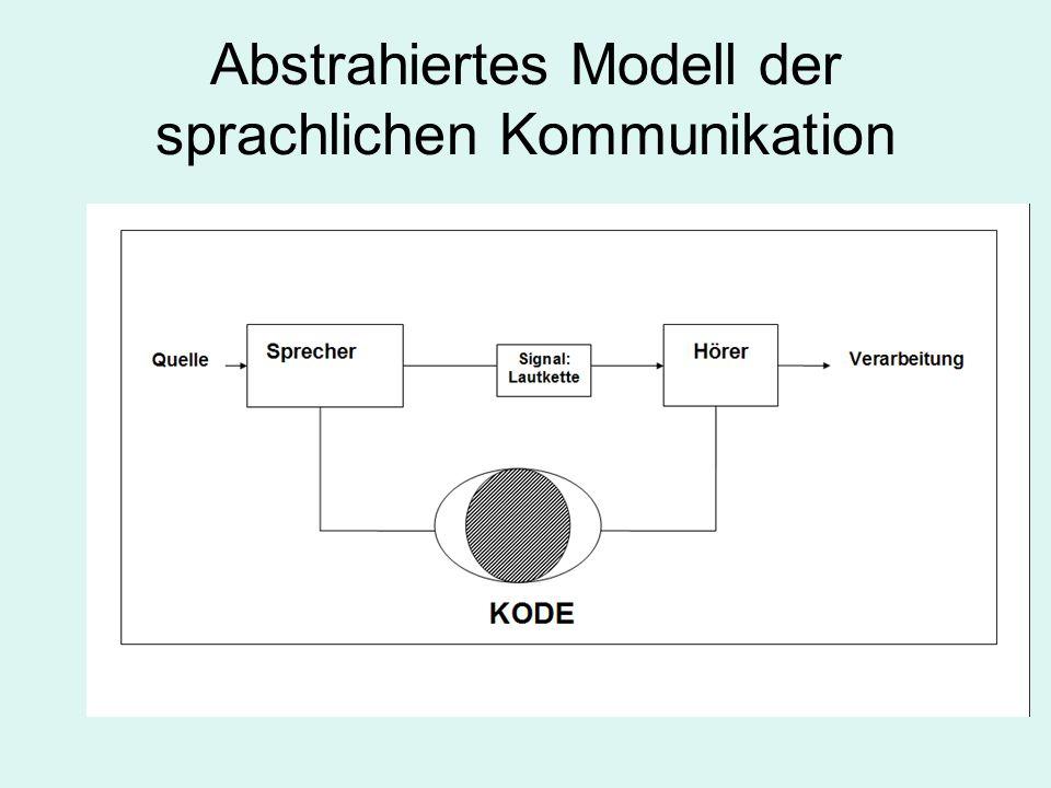 Abstrahiertes Modell der sprachlichen Kommunikation