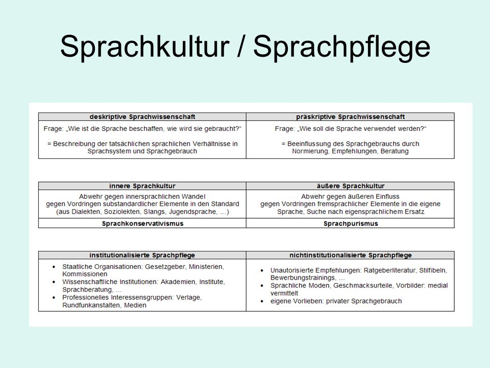 Sprachkultur / Sprachpflege