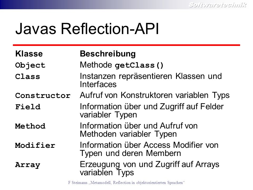 Javas Reflection-API Klasse Beschreibung Object Methode getClass()
