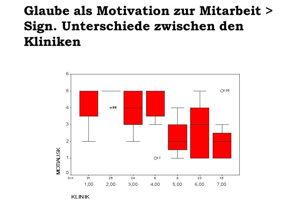 Glaube als Motivation zur Mitarbeit >