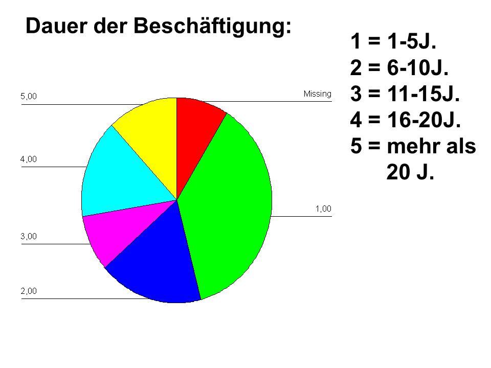 Dauer der Beschäftigung: