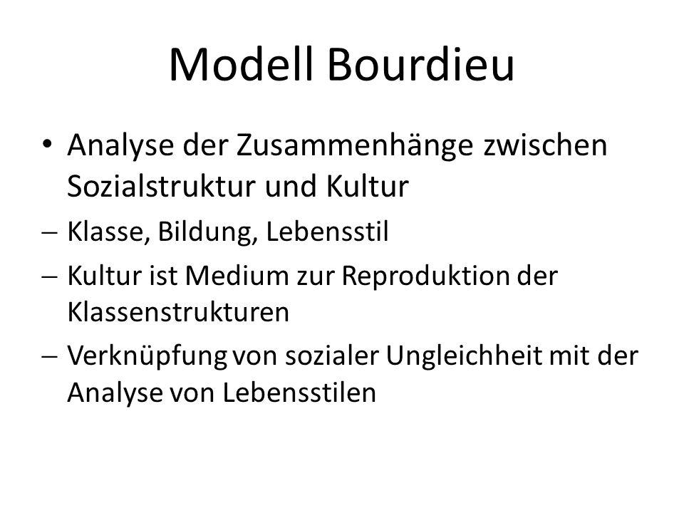 Modell Bourdieu Analyse der Zusammenhänge zwischen Sozialstruktur und Kultur. Klasse, Bildung, Lebensstil.