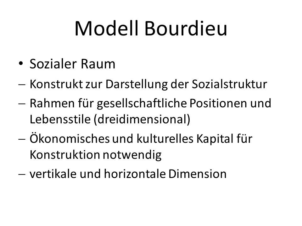 Modell Bourdieu Sozialer Raum