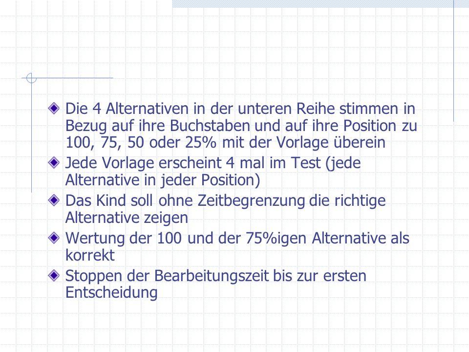 Die 4 Alternativen in der unteren Reihe stimmen in Bezug auf ihre Buchstaben und auf ihre Position zu 100, 75, 50 oder 25% mit der Vorlage überein